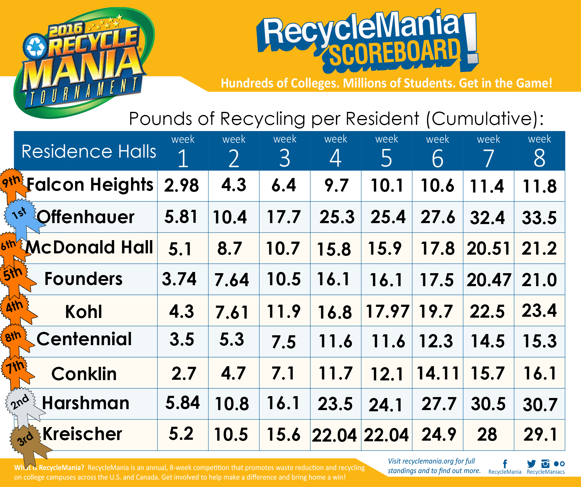 OFFENHAUER WINS RECYCLEMANIA 2016 COMPETITION!