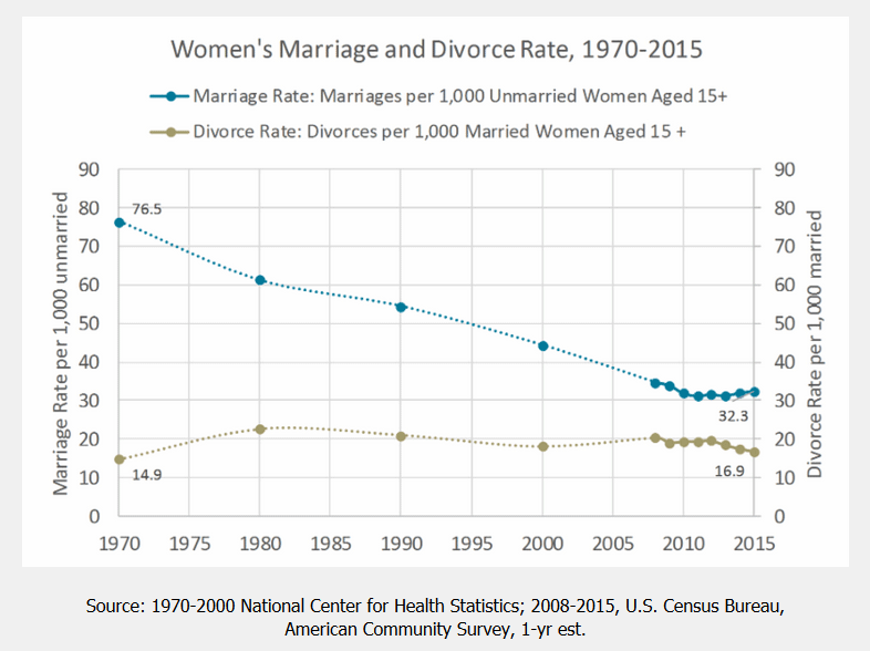 research papers on divorce rates Studies also rarely consider possible anticipatory employment  with this study we hope to encourage future researchers to consider the  potent force that is driving divorce rates up (see hobson 1990 kalmijn and poortman.