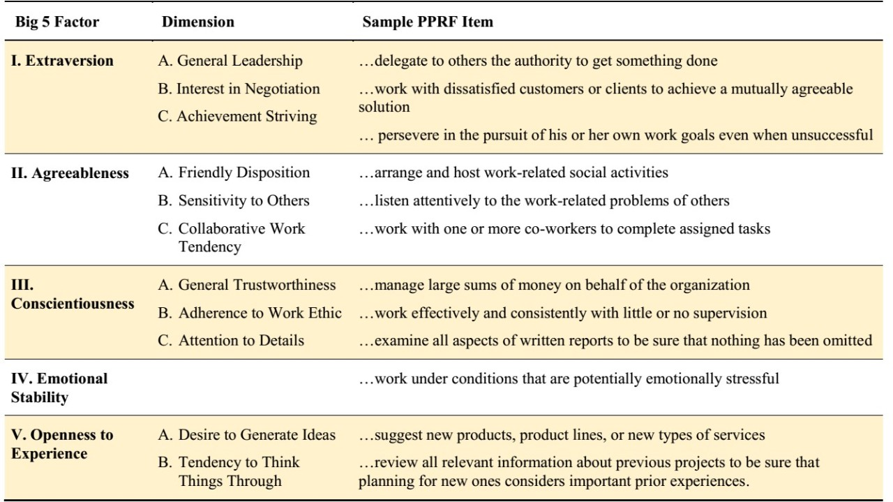 personality related position requirements form work relevant personality dimensions and corresponding pprf items
