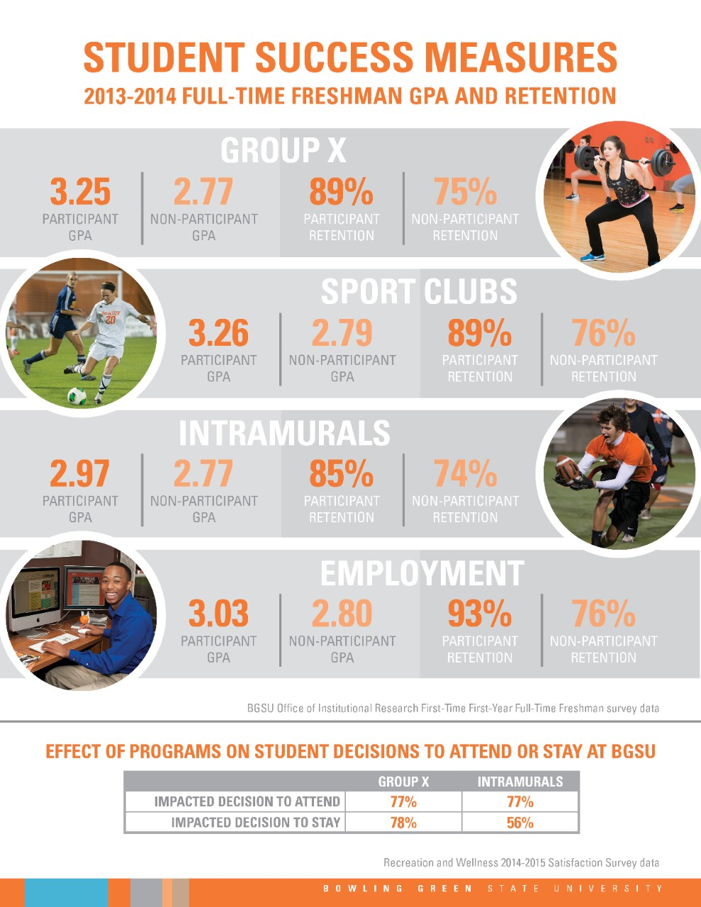 BGSU Recreation and Wellness 2014-2015 Data Flyer