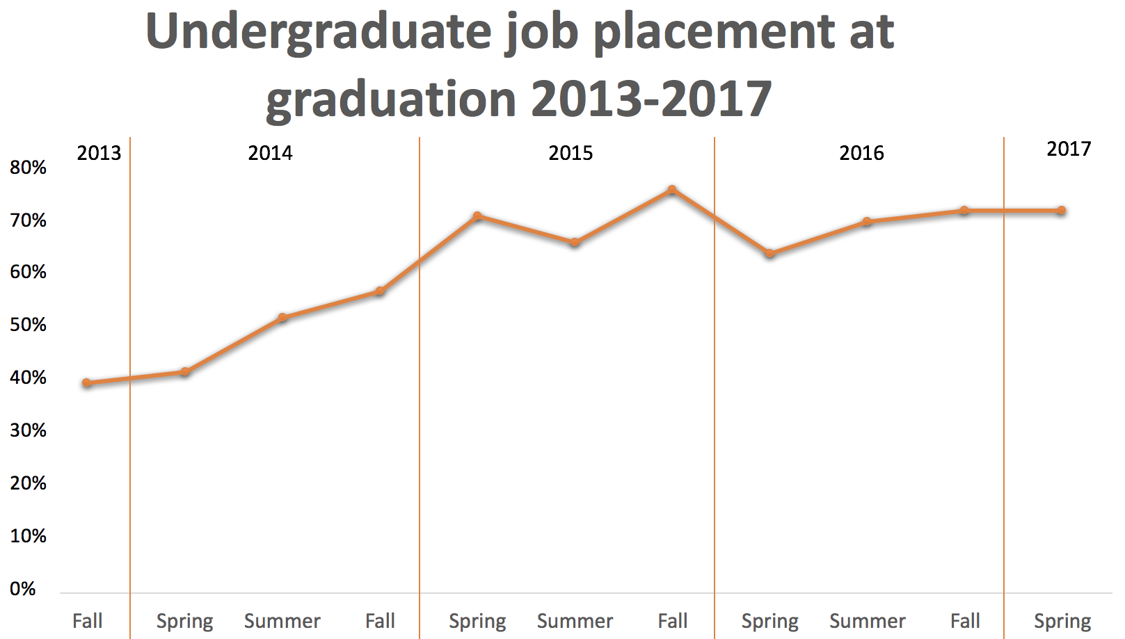 undergrad-job-placement-at-grad-2013-to-2017 PM