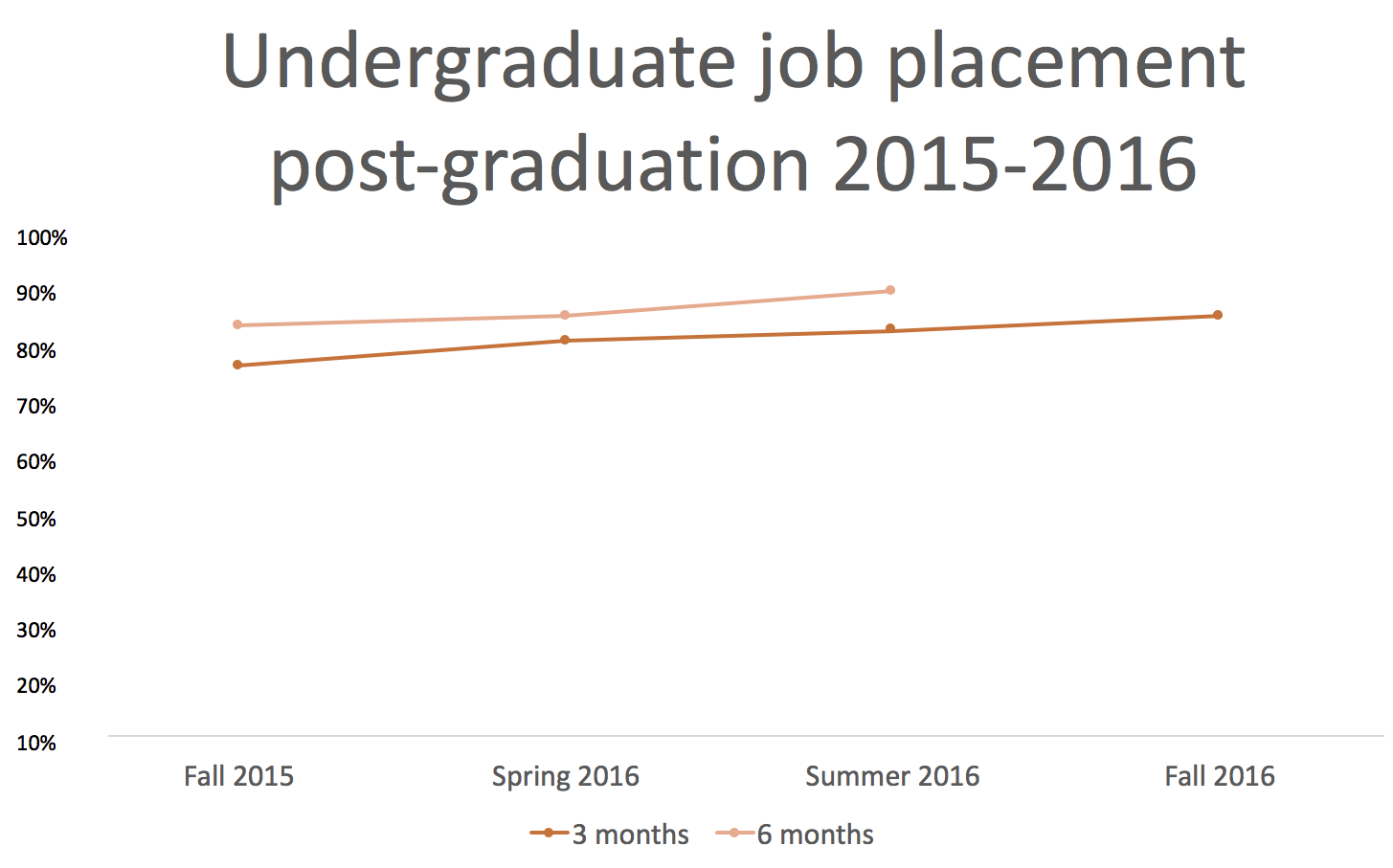 undergrad-job-placement-post-graduation-2015-2016