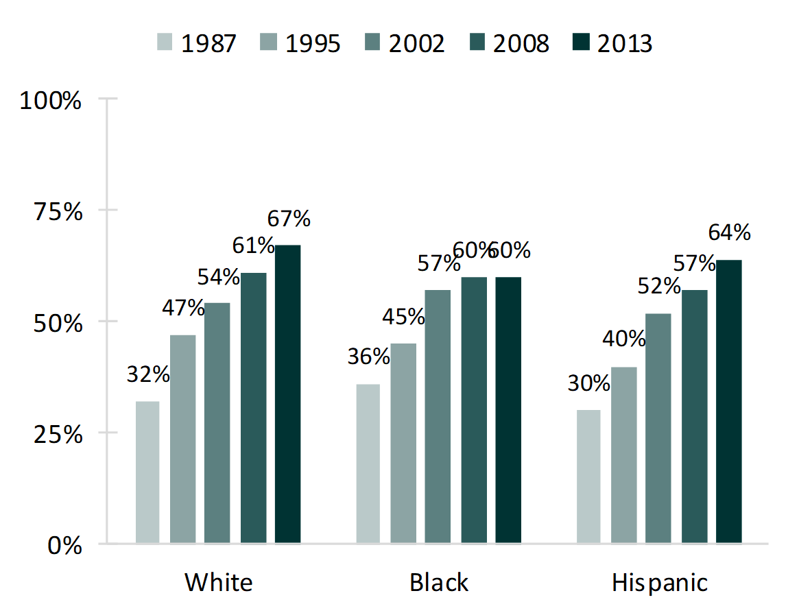 bar chart showing percentages of Figure 2. Change in the Share of Women {19-44) Who Ever Cohabited, by Race and Ethnicity Status