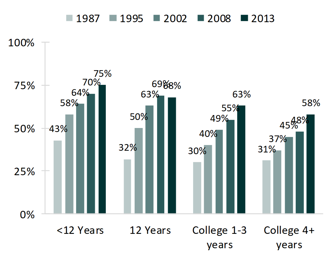 bar chart showing percentages of Figure 3. Change in the Share of Women {19-44) Who Ever Cohabited, by Educational Attainment
