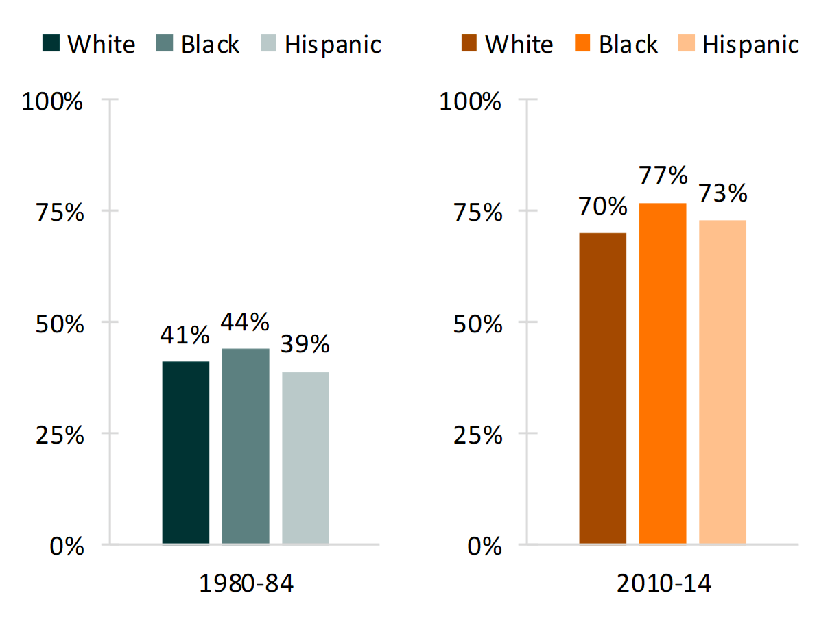data brief on Figure 2. Percentage of Women (15-44) Who Cohabited with Their First Husband, by Marriage Cohort and Race/Ethnicity