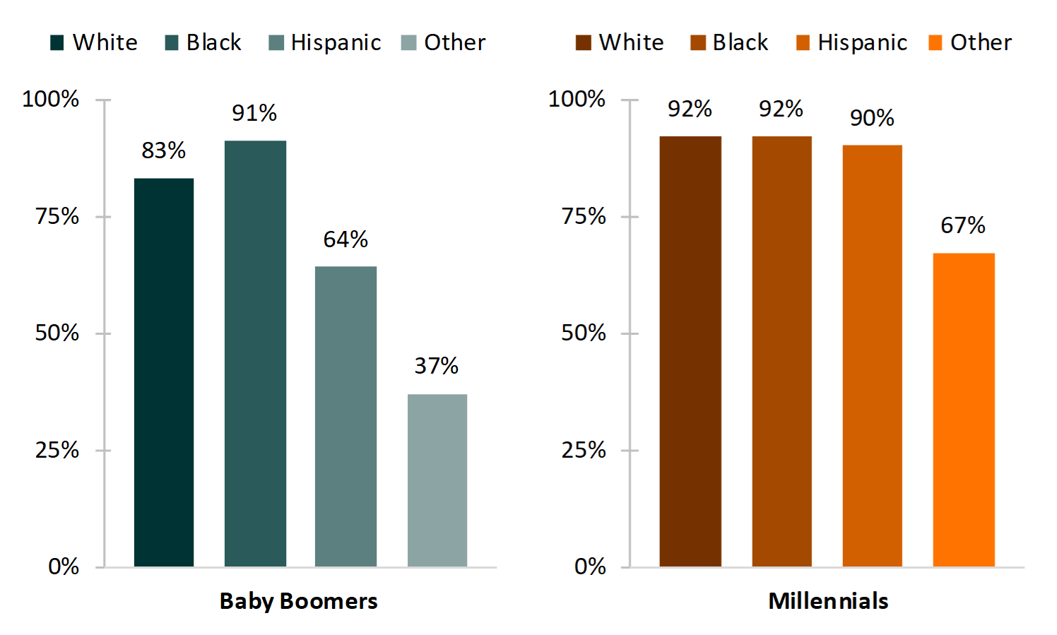 bar chart showing   Figure 2. Share of Women Who had Nonmarital Sex by Age 25, by Generation and Race/Ethnicity