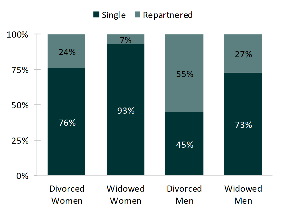 bar chart showing percentages of   Figure 1. Repartnership by Dissolution Type and Gender