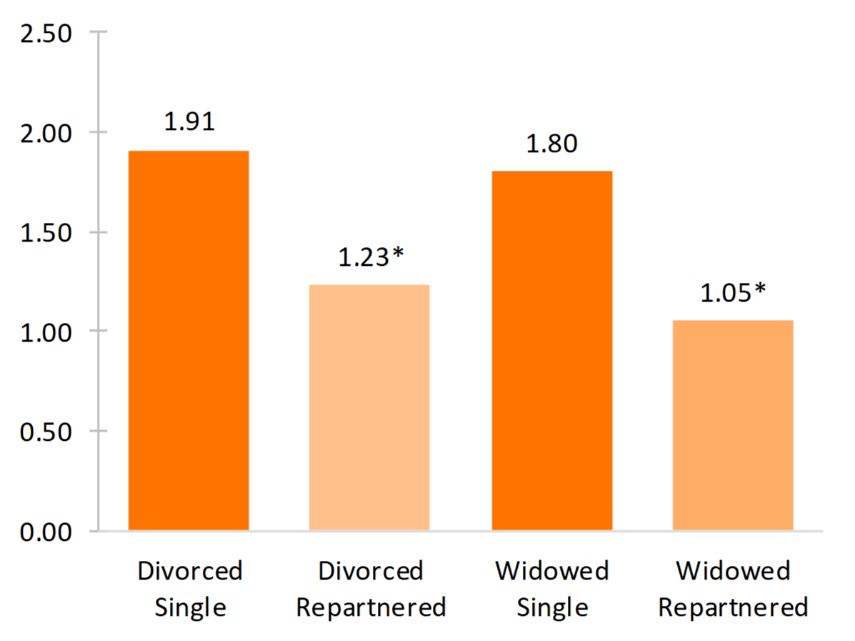 bar chart showing Figure 2. Depressive Symptoms by Dissolution and Repartnership