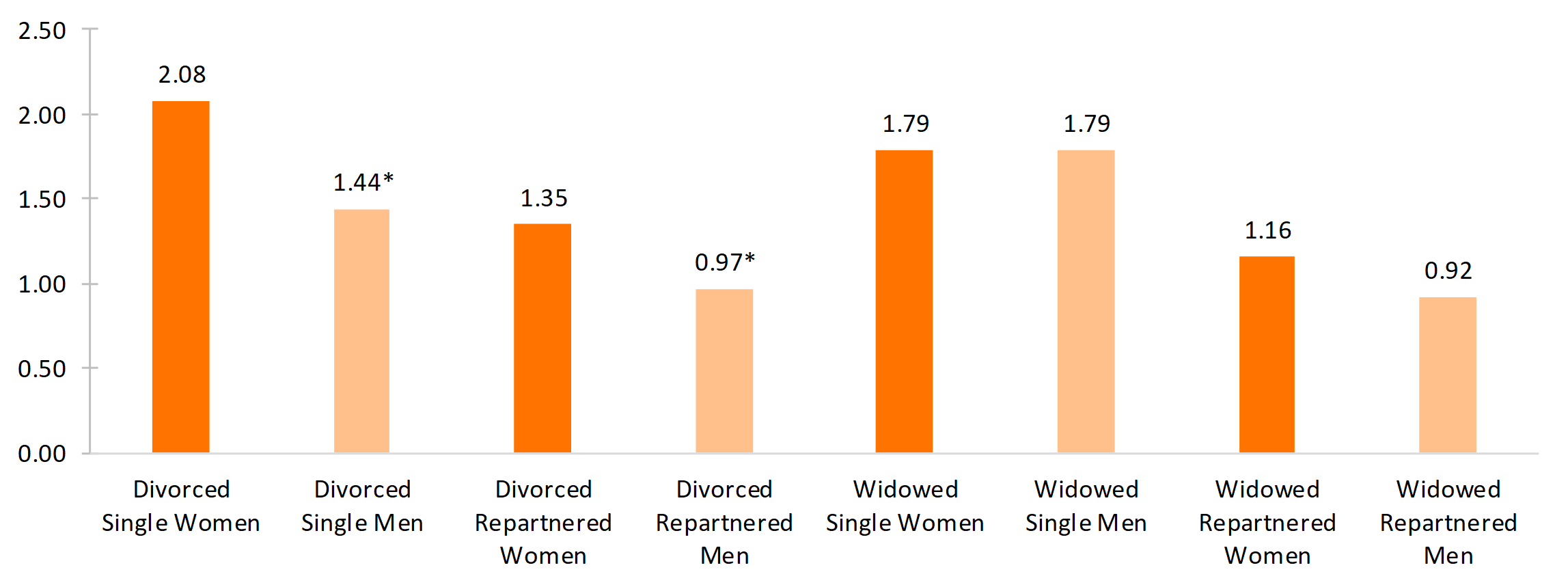 bar chart showing Figure 3. Depressive Symptoms for Dissolution and Repartnership by Gender