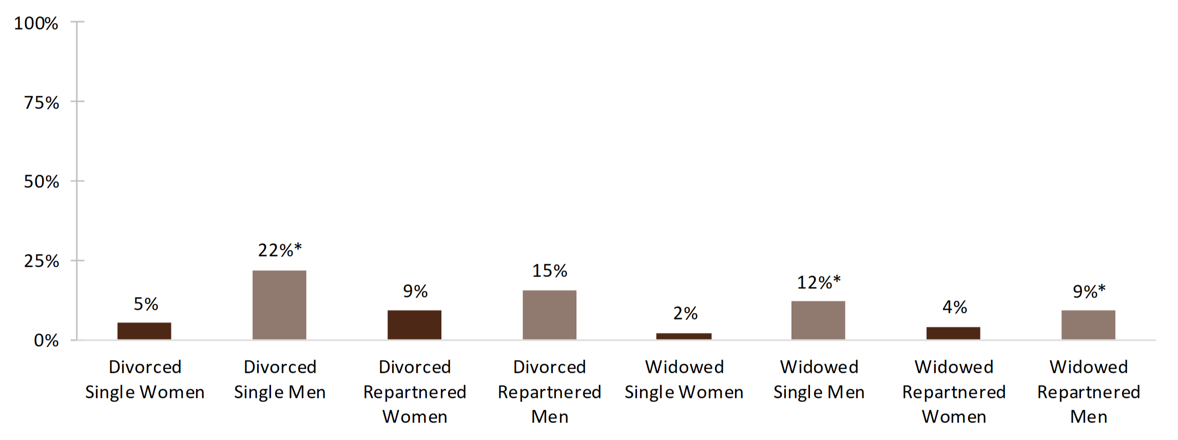 bar chart showing percentages of Figure 4. Alcohol Use for Dissolution and Repartnership by Gender