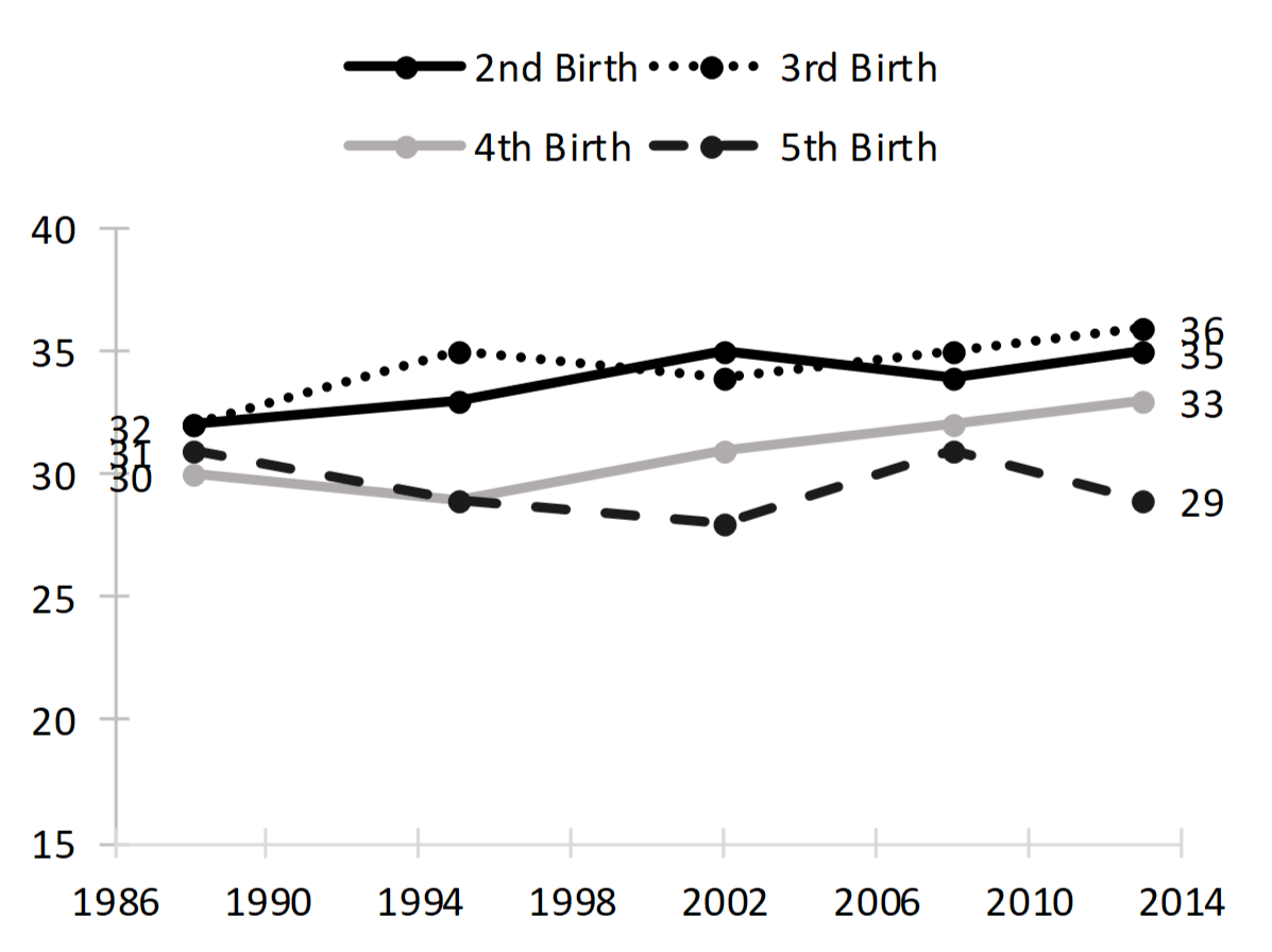 line chart showing   Figure 1. Median Spacing since Last Birth by NSFG Cycle