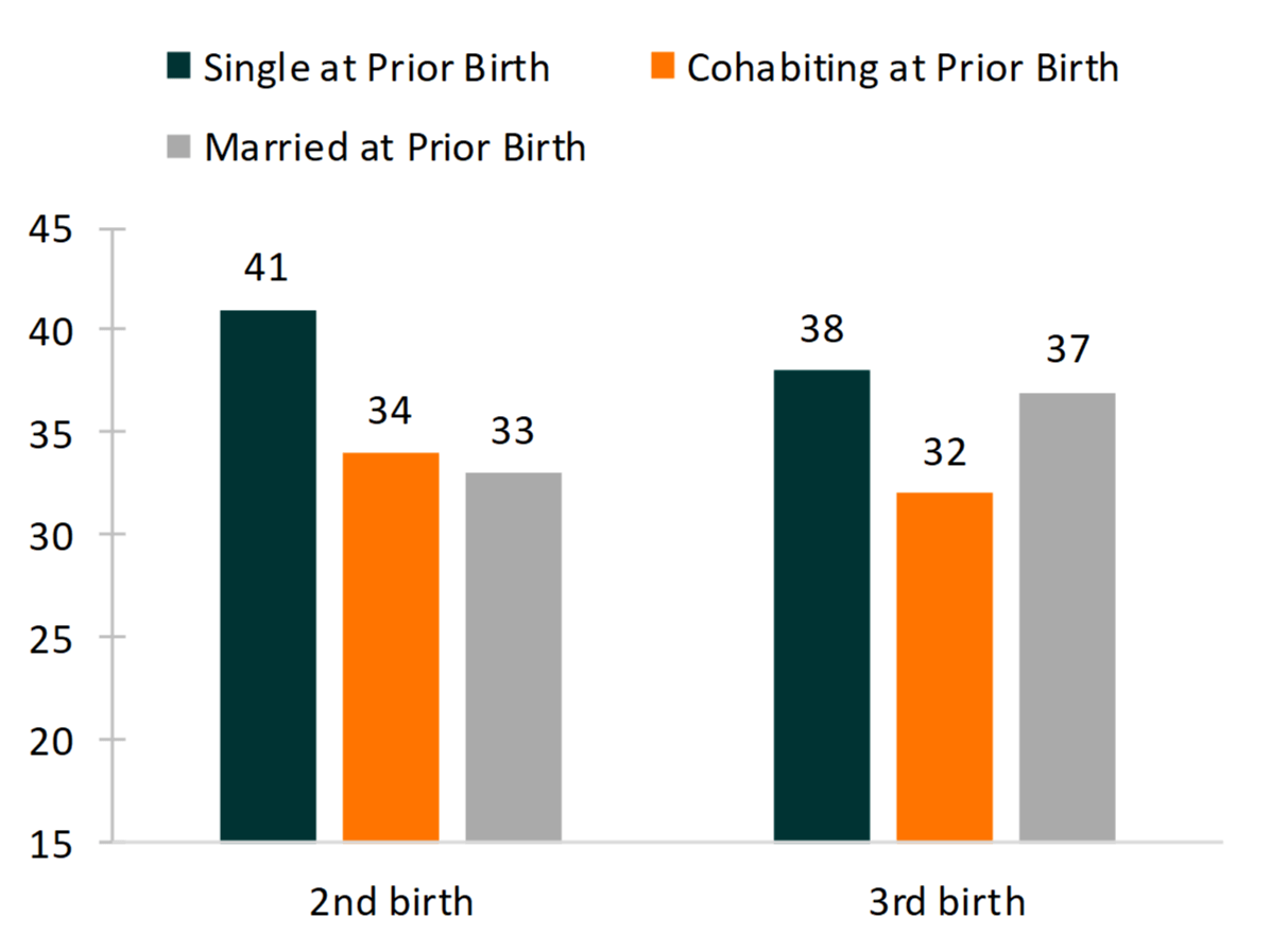 bar chart showing   Figure 2. Median Spacing for Second and Third Births by Union Status at Prior Birth, 2013