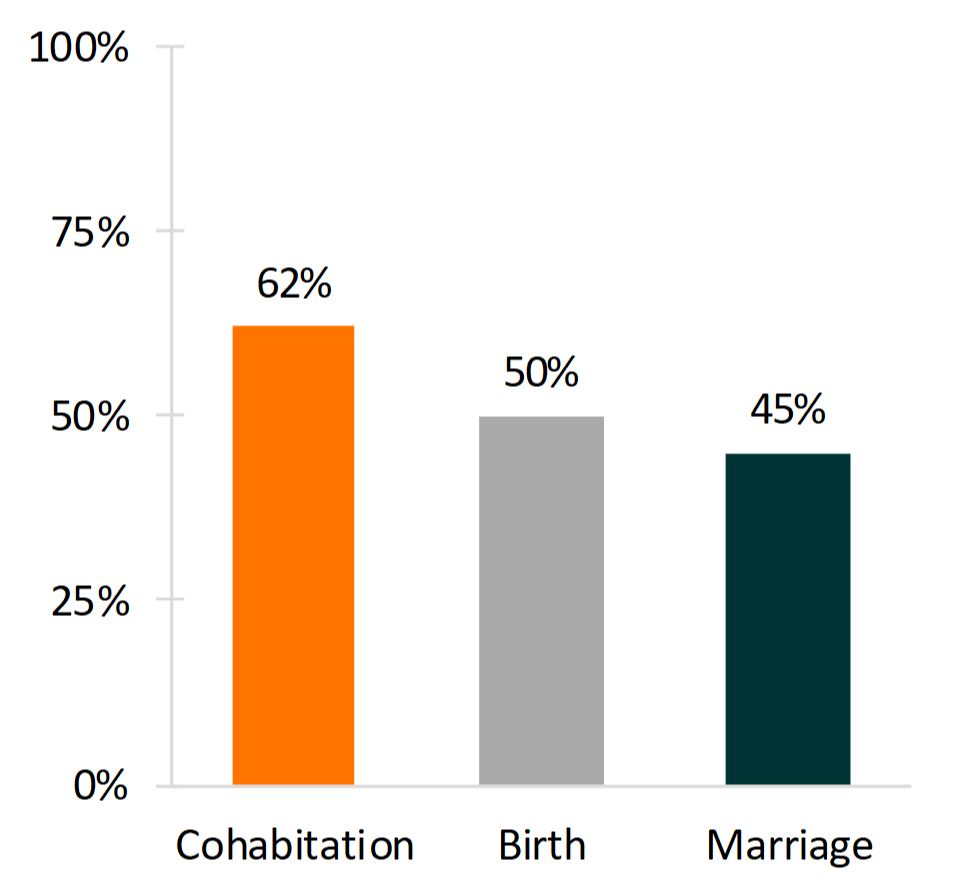 orange, gray, and teal bar chart showing Figure 1. Percentage of Young Adults Who Experienced Cohabitation, Parenthood, and Marriage Before Age 30