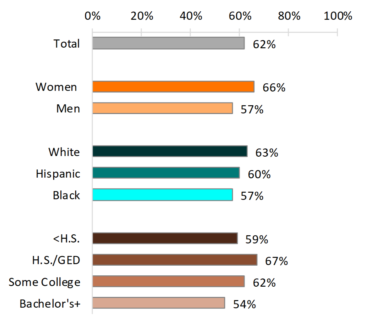 bar chart showing Figure 2. Percentage of Young Adults Who Cohabited Before Age 30, by Select Demographic Characteristics
