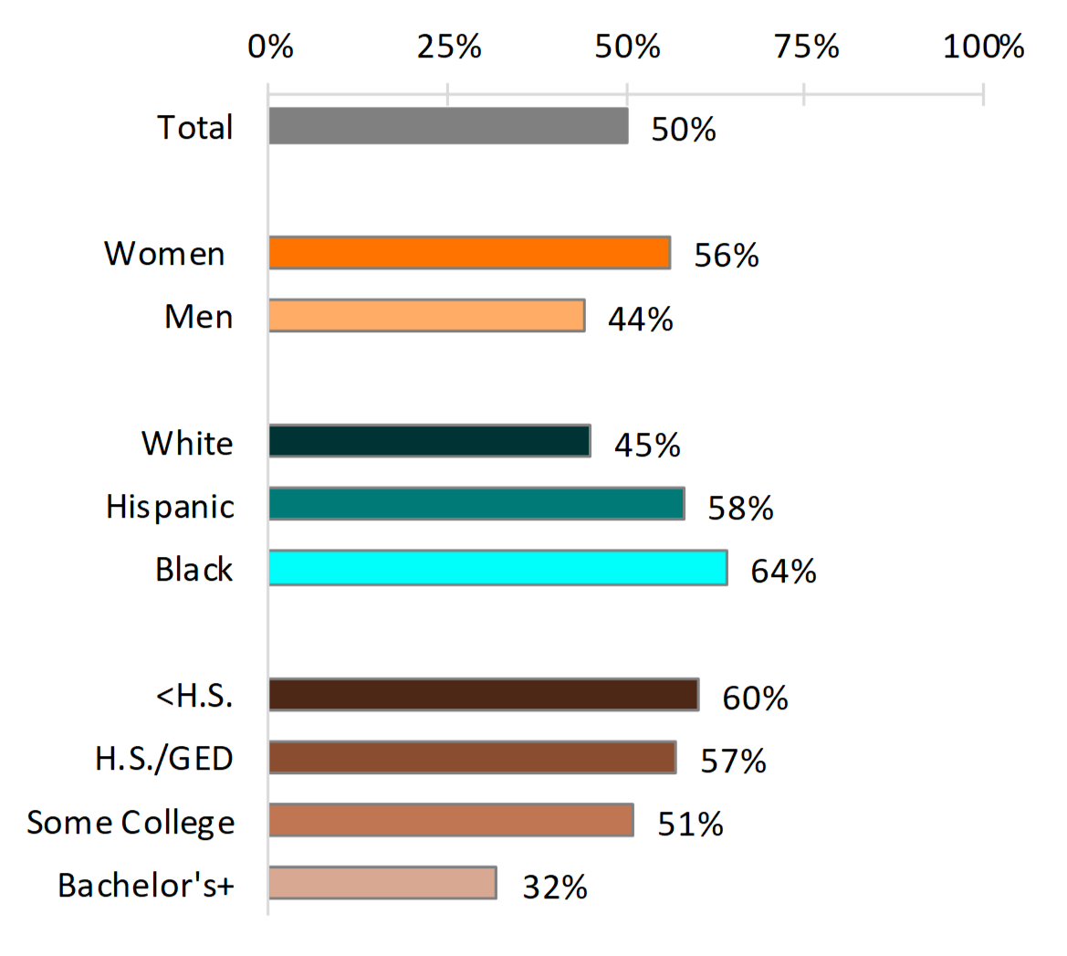 bar chart showing Figure 3. Percentage of Young Adults Who Experienced Parenthood Before Age 30, by Select Demographic Characteristics