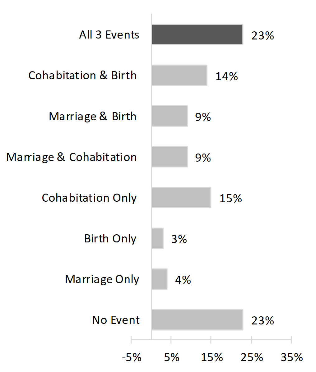 horizontal bar chart in shades of grey showing Figure 1. Distribution of Number and Types of Family Formation Events Experienced Before Age 30