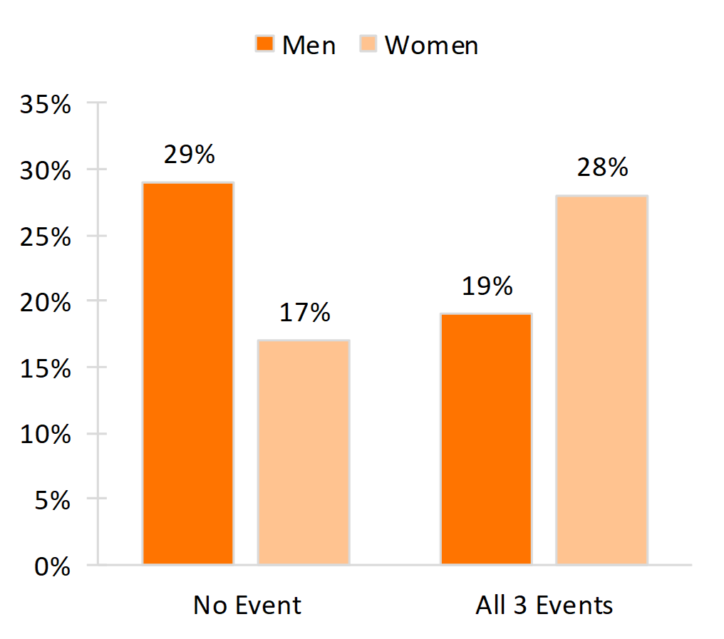 vertical bar chart in shades of orange showing Figure 2. Percentage of Young Adults Who Experienced None or All Three Family Formation Events Before Age 30, by Gender