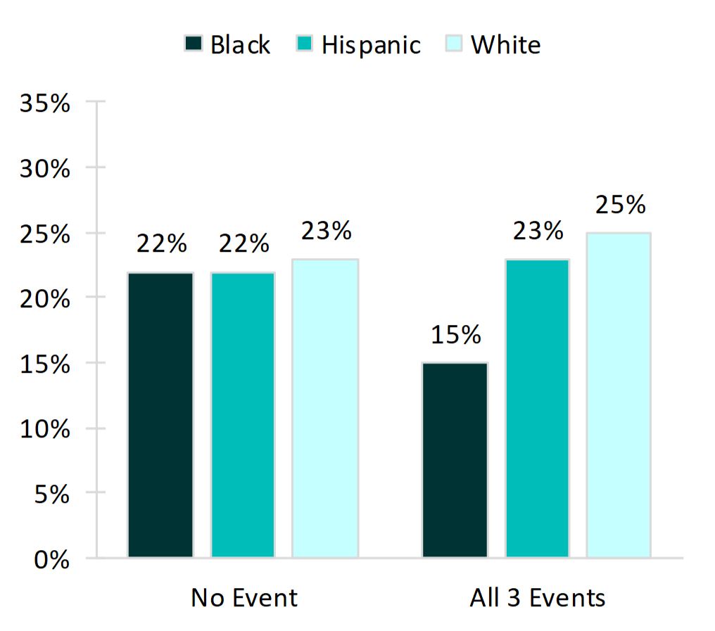vertical bar chart in shades of teal showing Figure 3. Percentage of Young Adults Who Experienced None or All Three Family Formation Events Before Age 30, by Race and Ethnicity