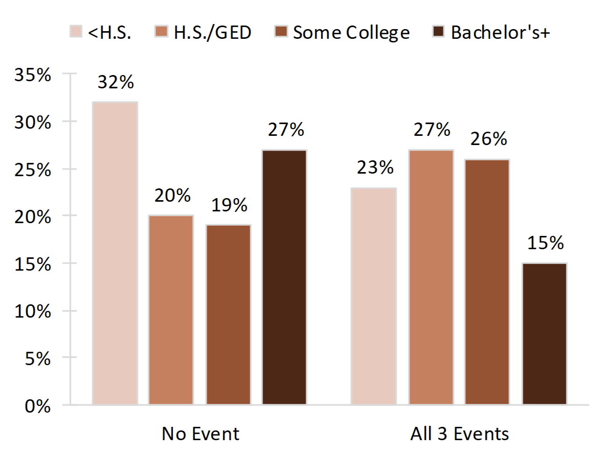 vertical bar chart in shades of brown showing Figure 4. Percentage of Young Adults Who Experienced None or All Three Family Formation Events Before Age 30, by Educational Attainment