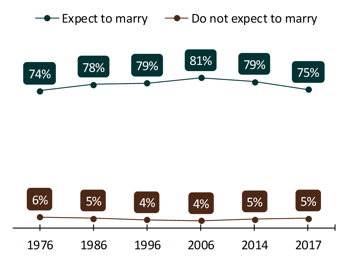 bar chart showing high school seniors' expectations to marry