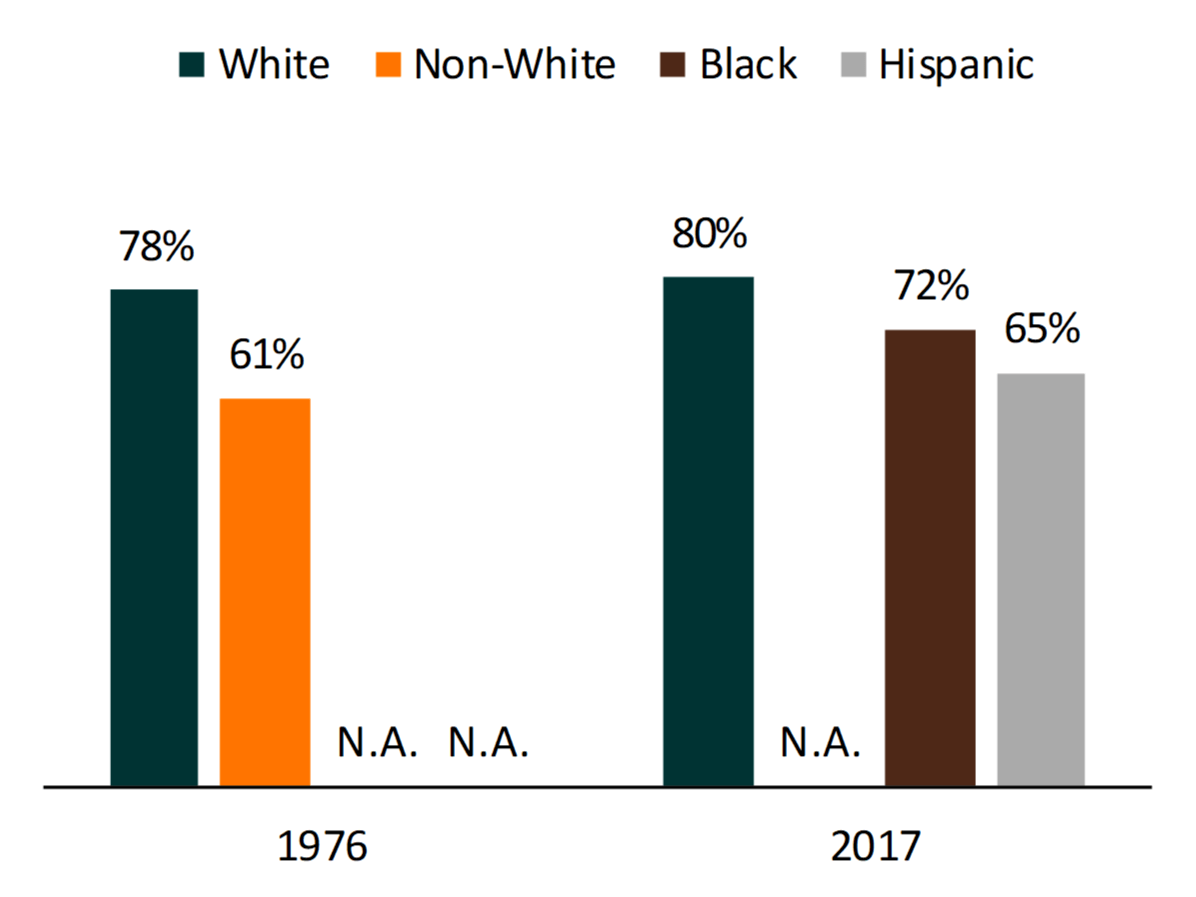 bar chart showing Figure 3. High School Seniors Who Expected to Marry by Race/Ethnicity, 1976 and 2017