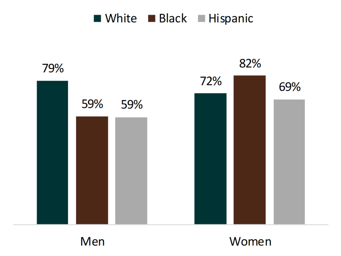 bar chart showing Figure 4. High School Seniors Who Expected to Marry by Race/Ethnicity and Gender, 2017
