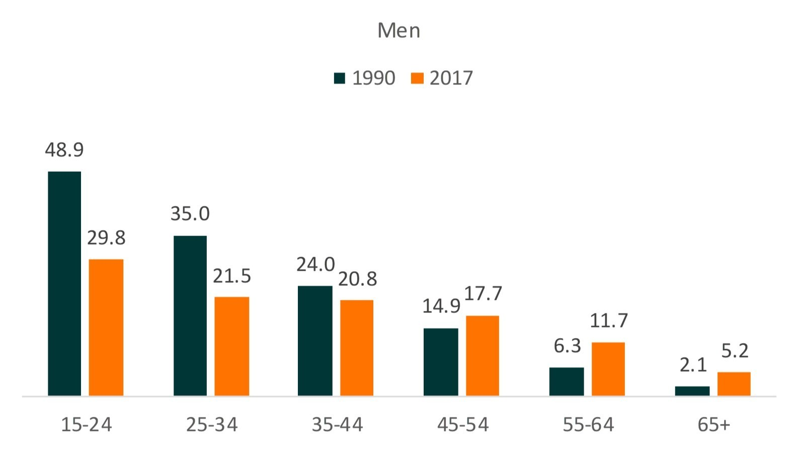 teal and orange bar chart showing Divorce Rates by Age Groups-Male