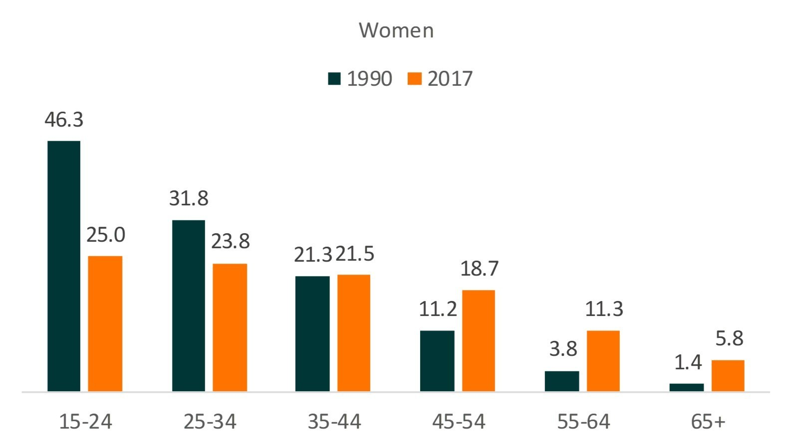 teal and orange bar chart showing Divorce Rates by Age Groups and Gender-Female