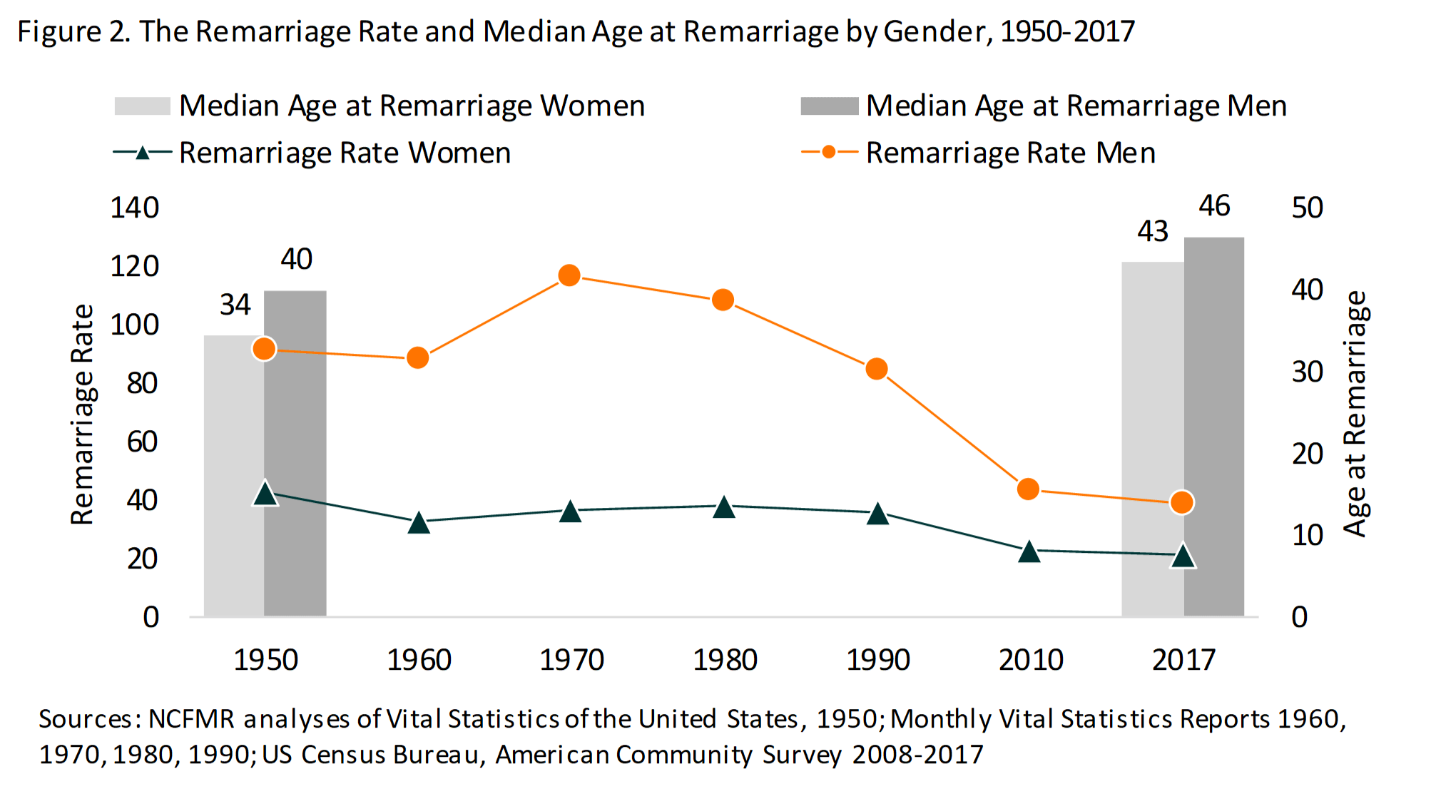 Line chart showing remarriage rate and median age at remarriage by gender from '50-'17