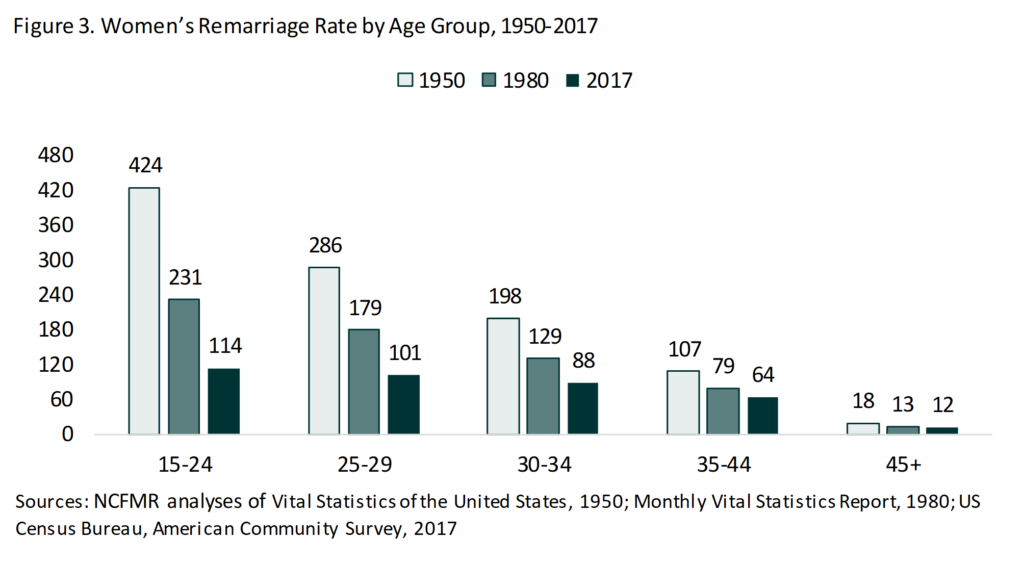 Teal bar chart showing Women's Remarriage Rate by Age Group, 1950-2017