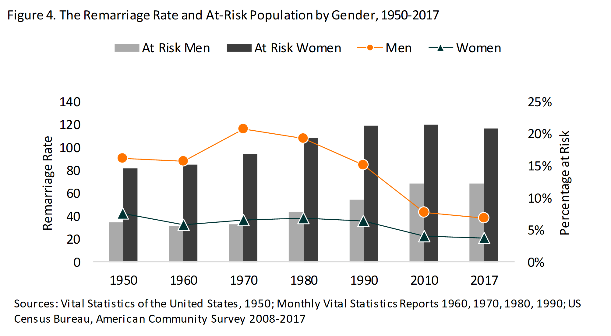 bar chart in shades of grey showing The Remarriage Rate and At-Risk Population by Gender, 1950-2017