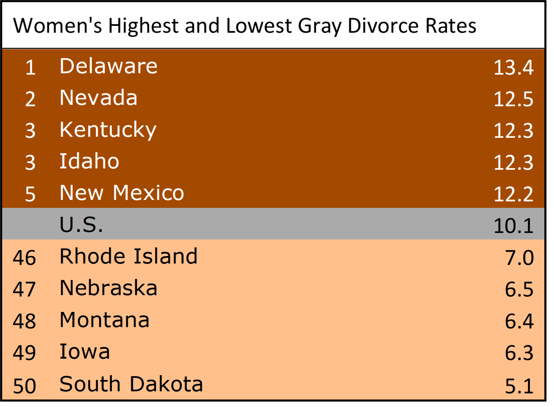 Figure 2: Women's Highest and Lowest Gray Divorce Rates
