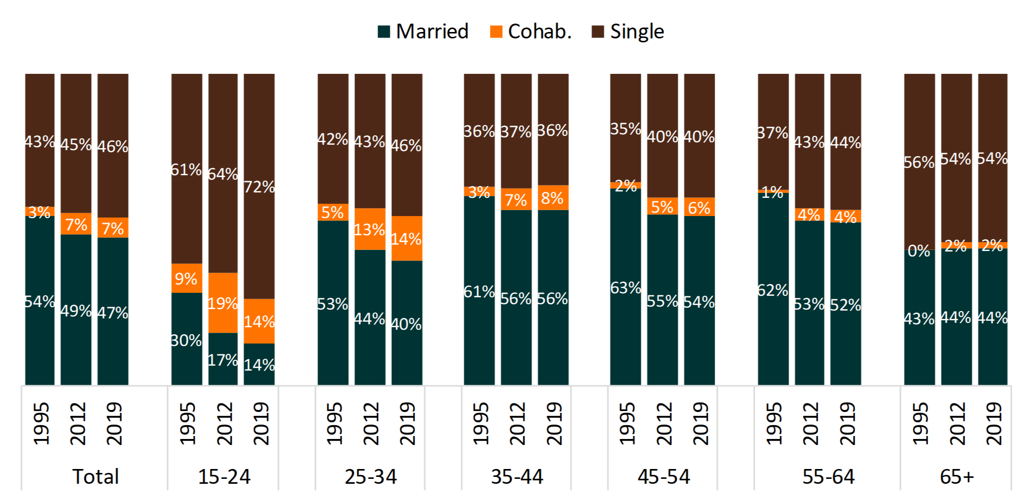 bar chart showing Figure 1. Changes in the Shares of Single, Cohabiting, and Married Households, by Age