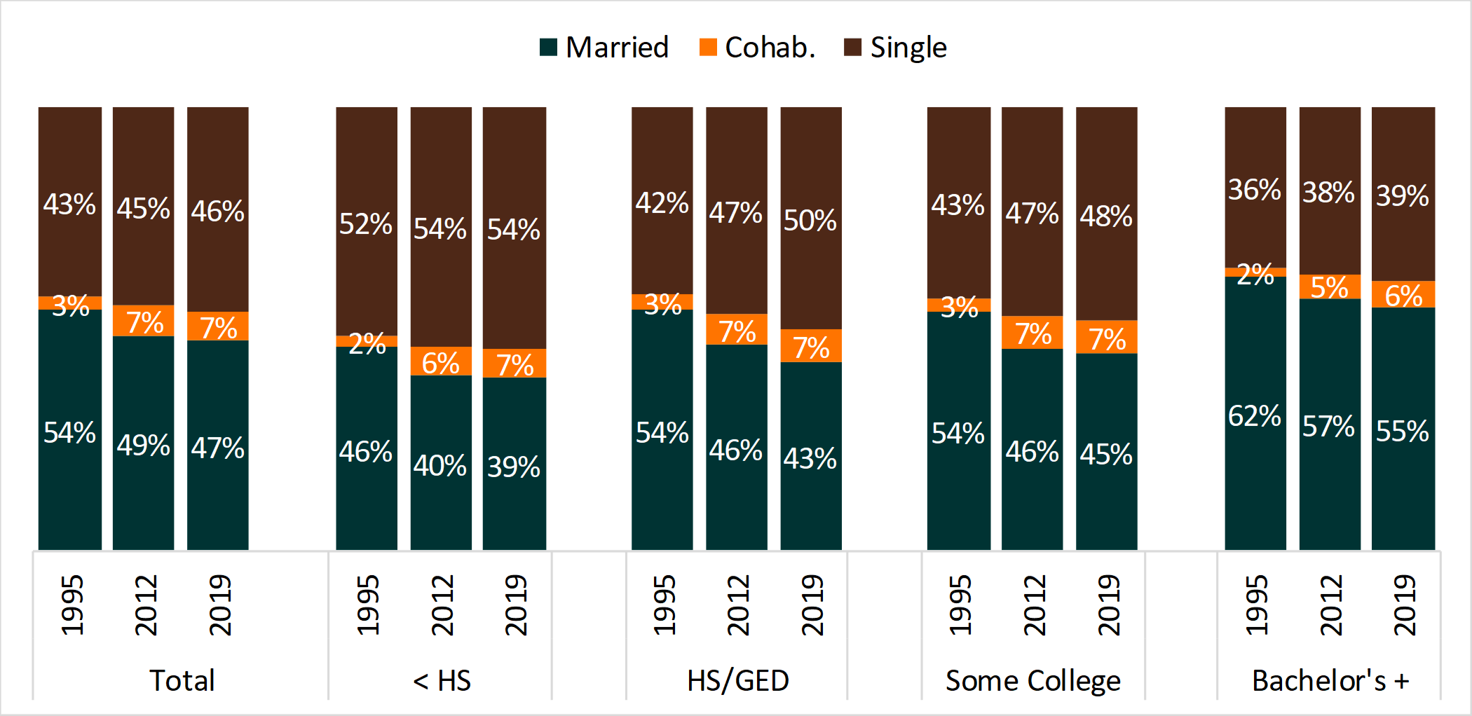 bar chart showing Figure 3. Changes in the Shares of Single, Cohabiting, and Married Households, by Educational Attainment