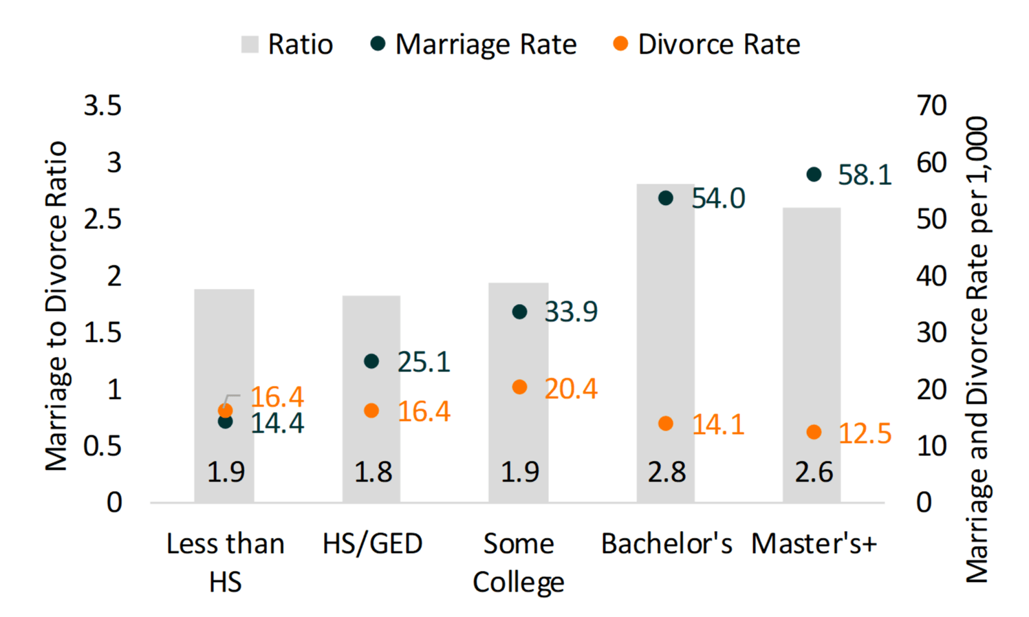 Bar chart showing Figure 2. Women's Marriage to Divorce Ratio and Marriage and Divorce Rate by Educational Attainment, 2018