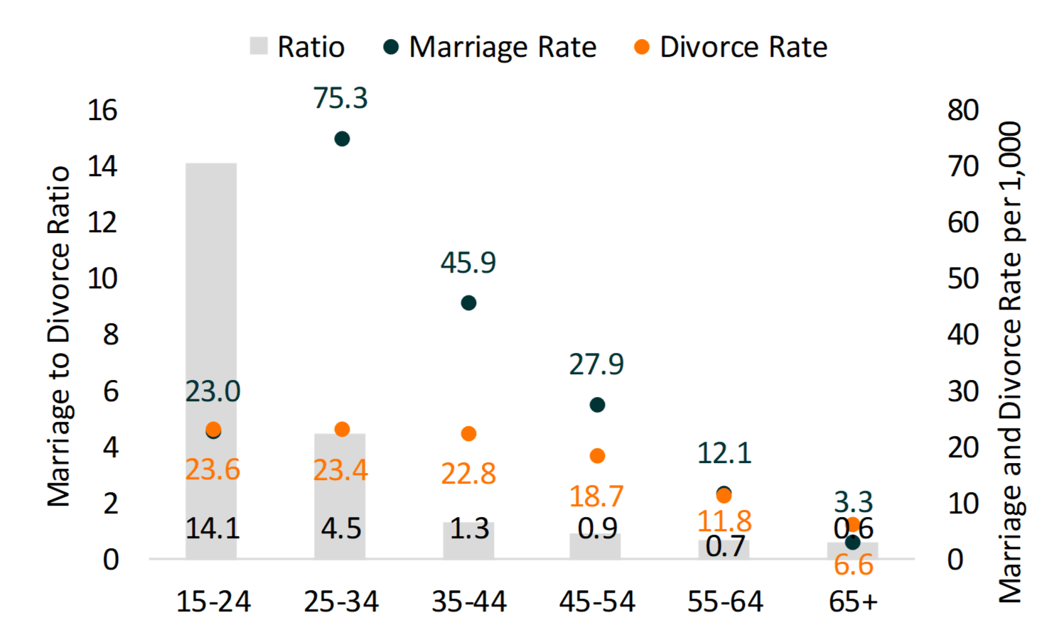 Bar chart showing Women's Marriage to Divorce Ratio and Marriage and Divorce Rate by Age Group, 2018