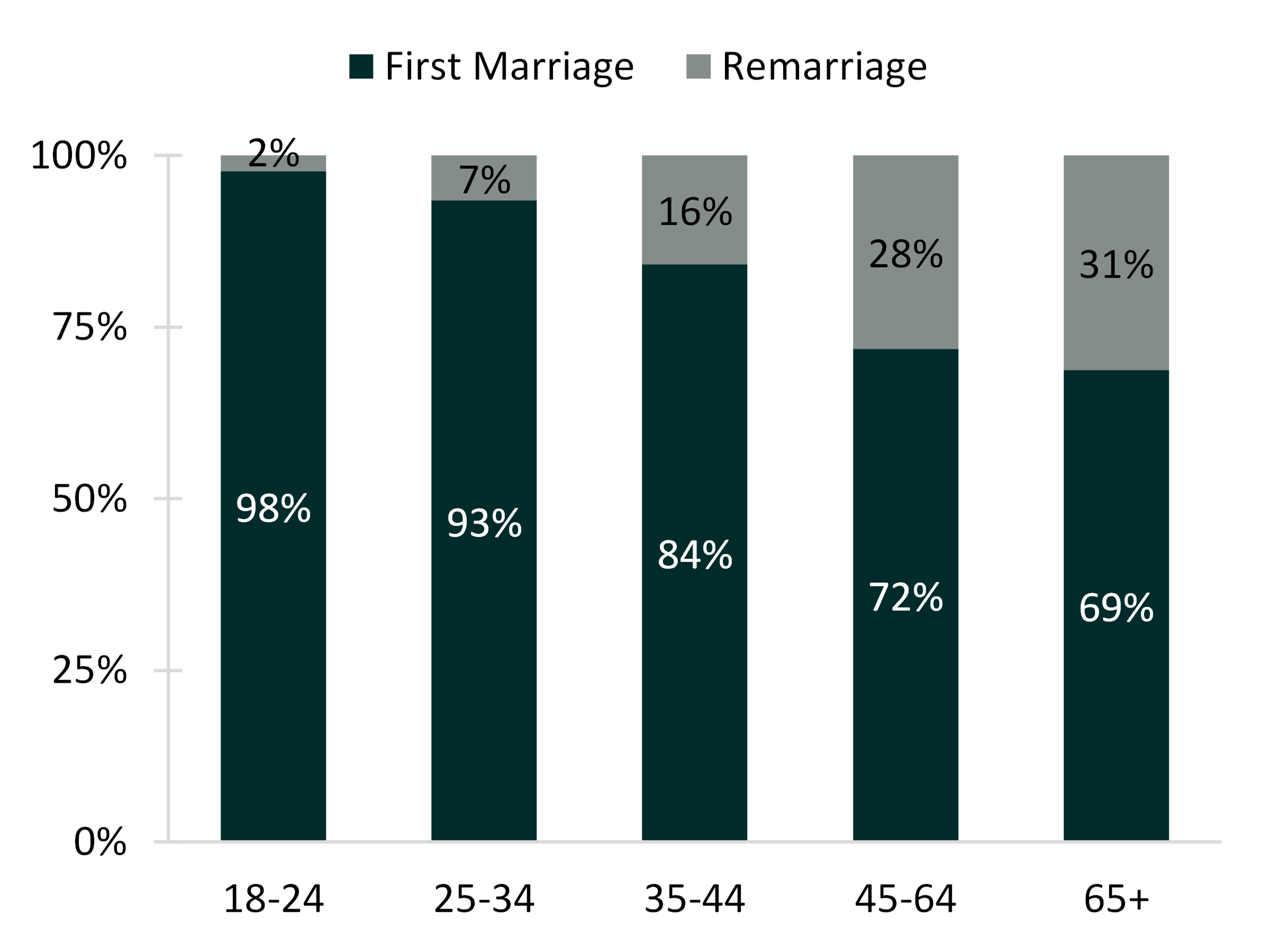 two-tone bar chart comparing 1st vs remarriages