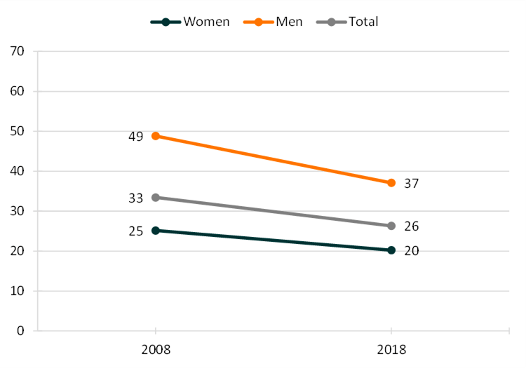 Figure 1. Remarriage Rate by Gender, 2008 & 2018