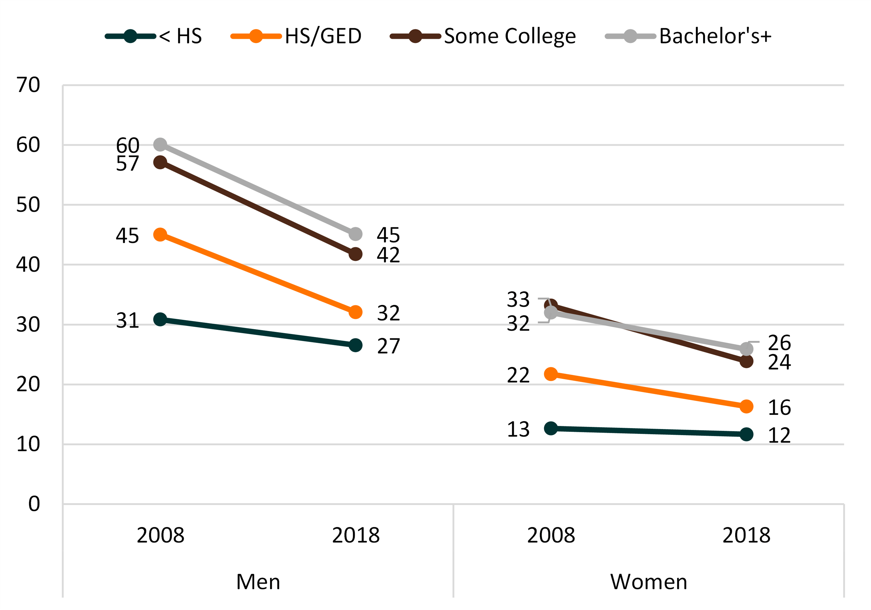 tri-color line chart showing Figure 2. Remarriage Rate by Gender and Education, 2008 & 2018
