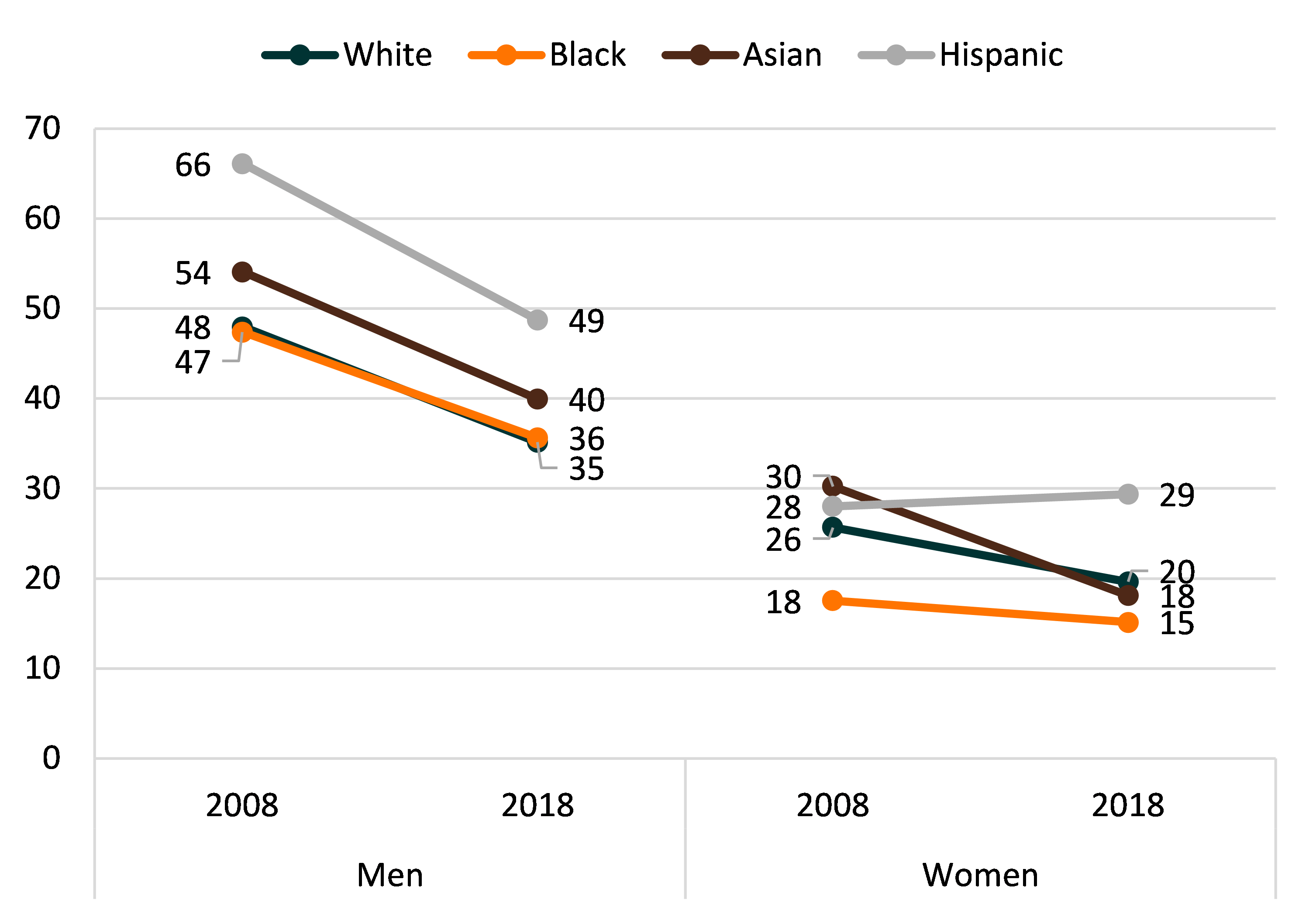 tri-color line chart showing Figure 3. Remarriage Rate by Gender and Race/Ethnicity, 2008 & 2018