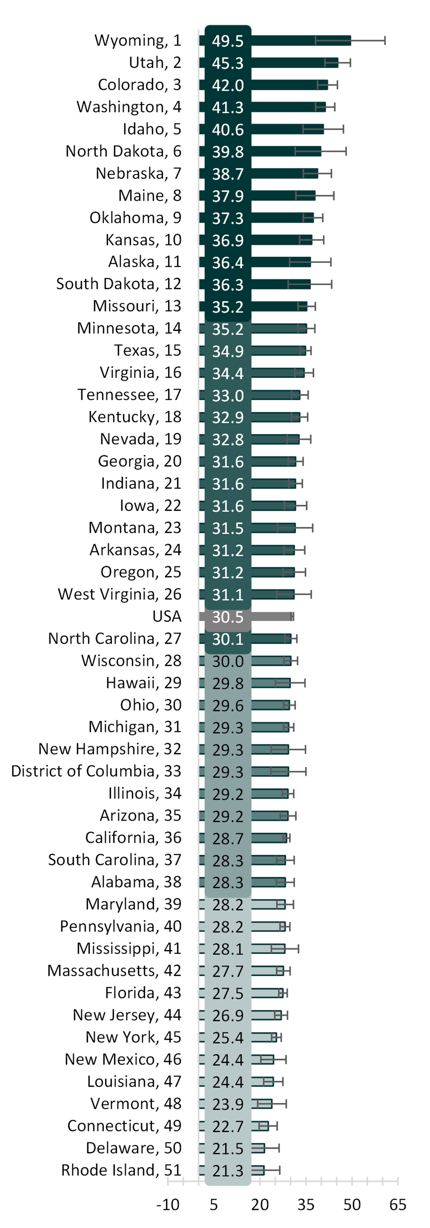 shades of teal table showing state variation in adjusted marriage rate per 1k unmarried women aged 15+