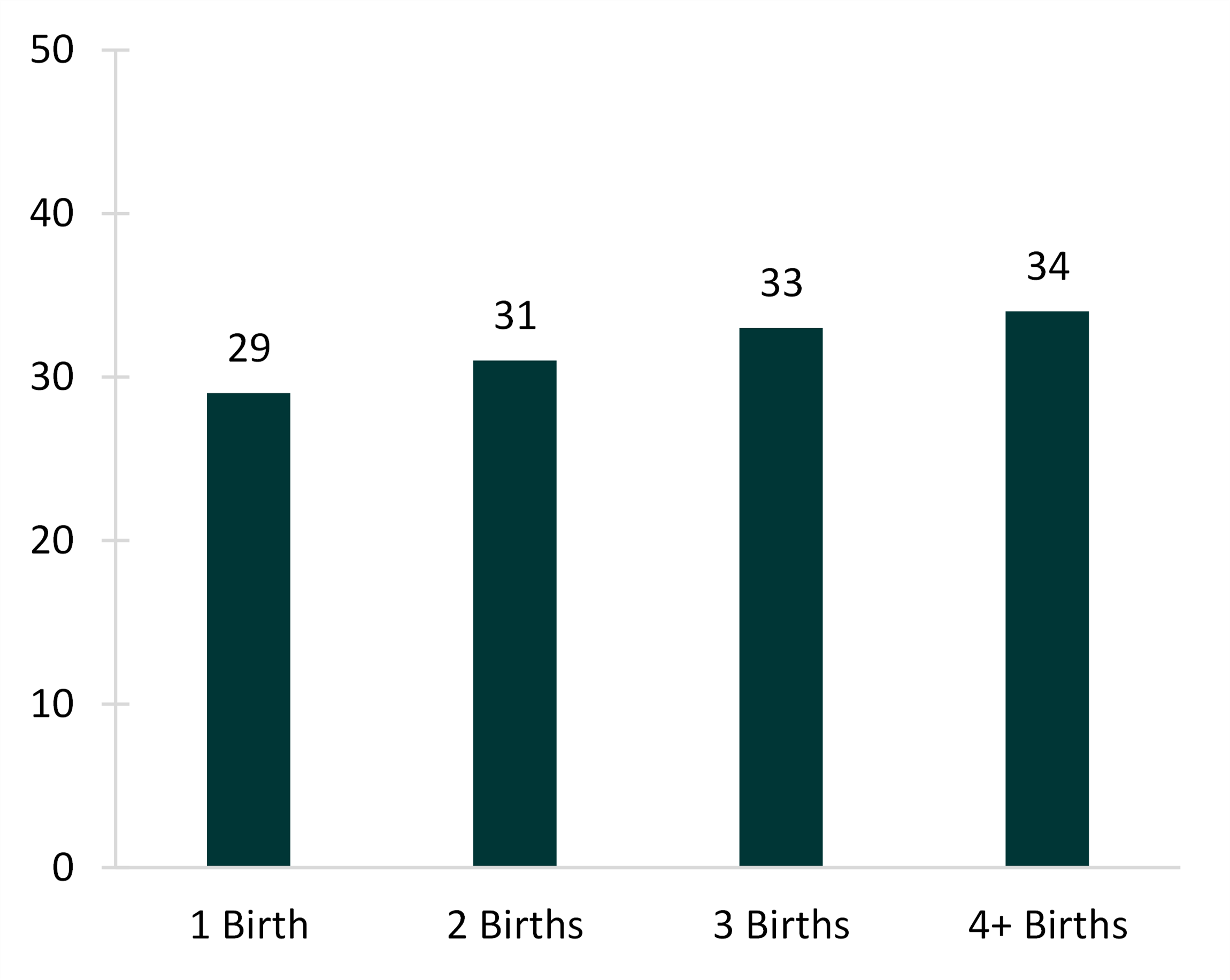 1-color bar chart showing Figure 3. Median Age at Last Birth by Parity