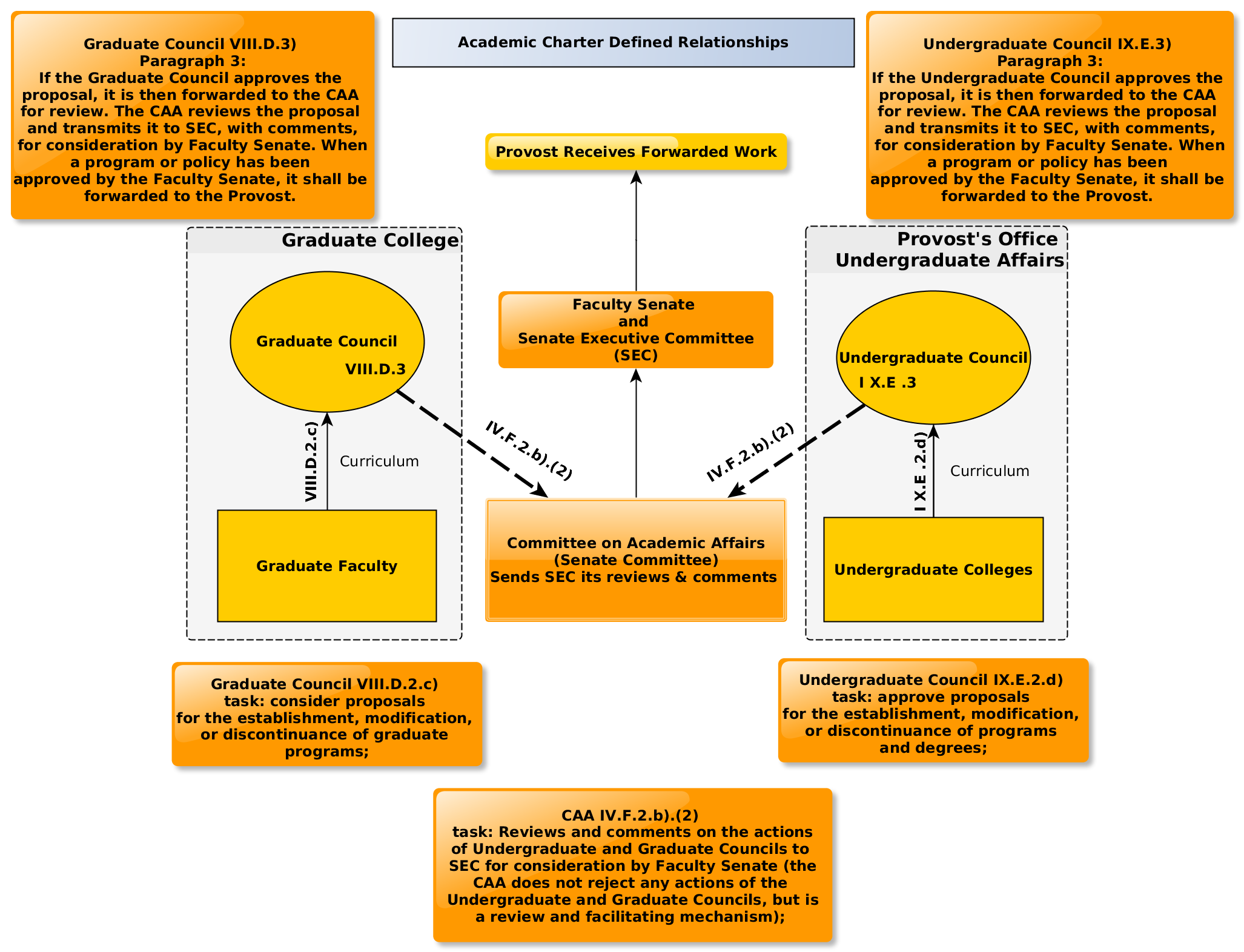 an analysis of the topic of the proposal and procedure Proposal a ompany's transformation into a larger organization and acceptance of projects that possess significant technical complexity necessitates improving its proposal processes by establishing formalized.