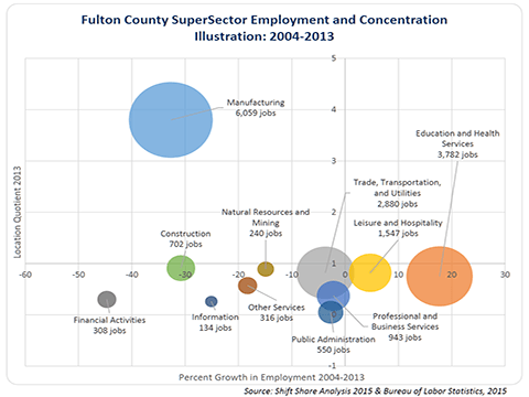 Fulton County Chart RS